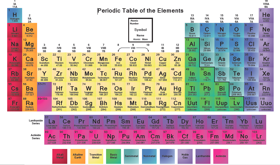 Schedule and assignments 921 925 mrs cooks science blog periodic table the families urtaz