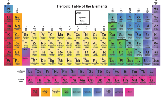 elements building a periodic table schedule and assignments 9 28 10 2 mrs cook s science blog - Periodic Table Assignment